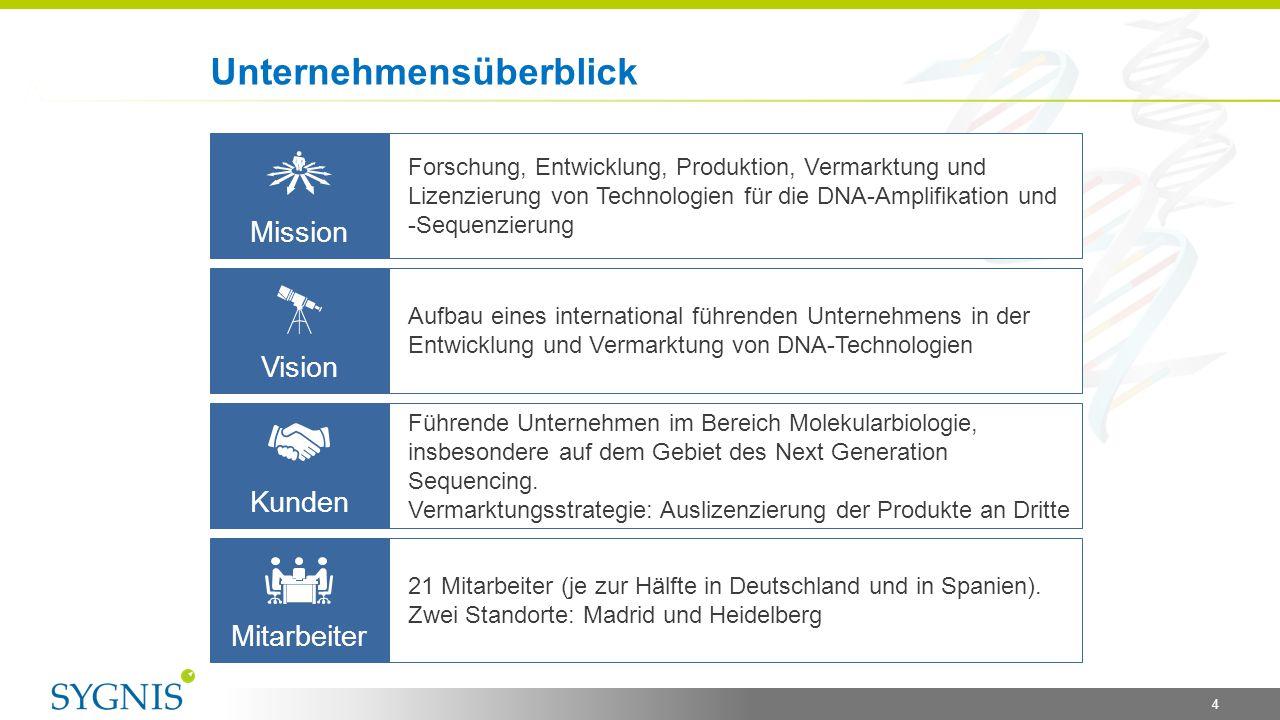 4 Mission Forschung, Entwicklung, Produktion, Vermarktung und Lizenzierung von Technologien für die DNA-Amplifikation und -Sequenzierung Vision Aufbau
