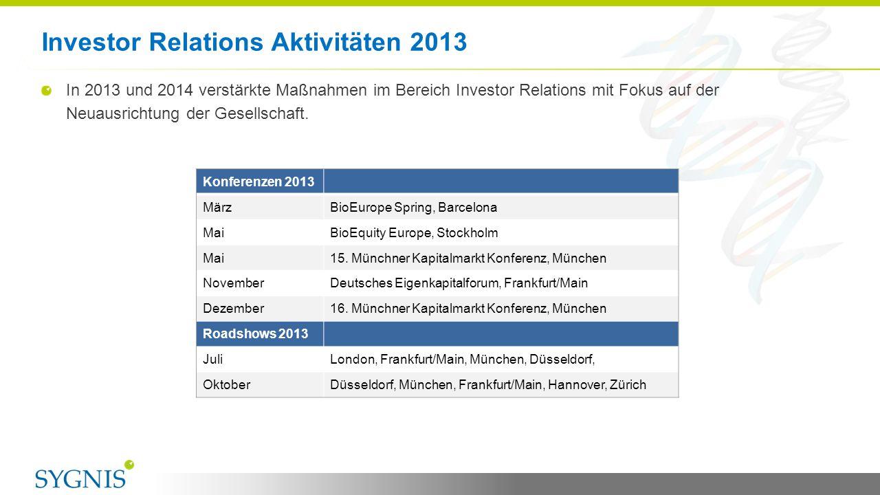 Investor Relations Aktivitäten 2013 9 Konferenzen 2013 MärzBioEurope Spring, Barcelona MaiBioEquity Europe, Stockholm Mai15. Münchner Kapitalmarkt Kon