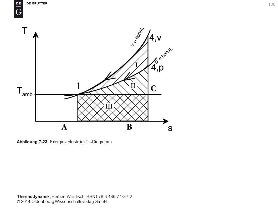 Thermodynamik, Herbert Windisch ISBN 978-3-486-77847-2 © 2014 Oldenbourg Wissenschaftsverlag GmbH 100 Abbildung 7-23: Exergieverluste im T,s-Diagramm