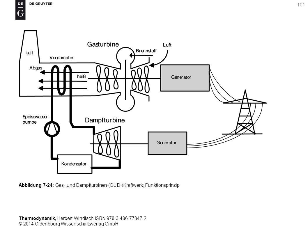 Thermodynamik, Herbert Windisch ISBN 978-3-486-77847-2 © 2014 Oldenbourg Wissenschaftsverlag GmbH 101 Abbildung 7-24: Gas- und Dampfturbinen-(GUD-)Kraftwerk; Funktionsprinzip