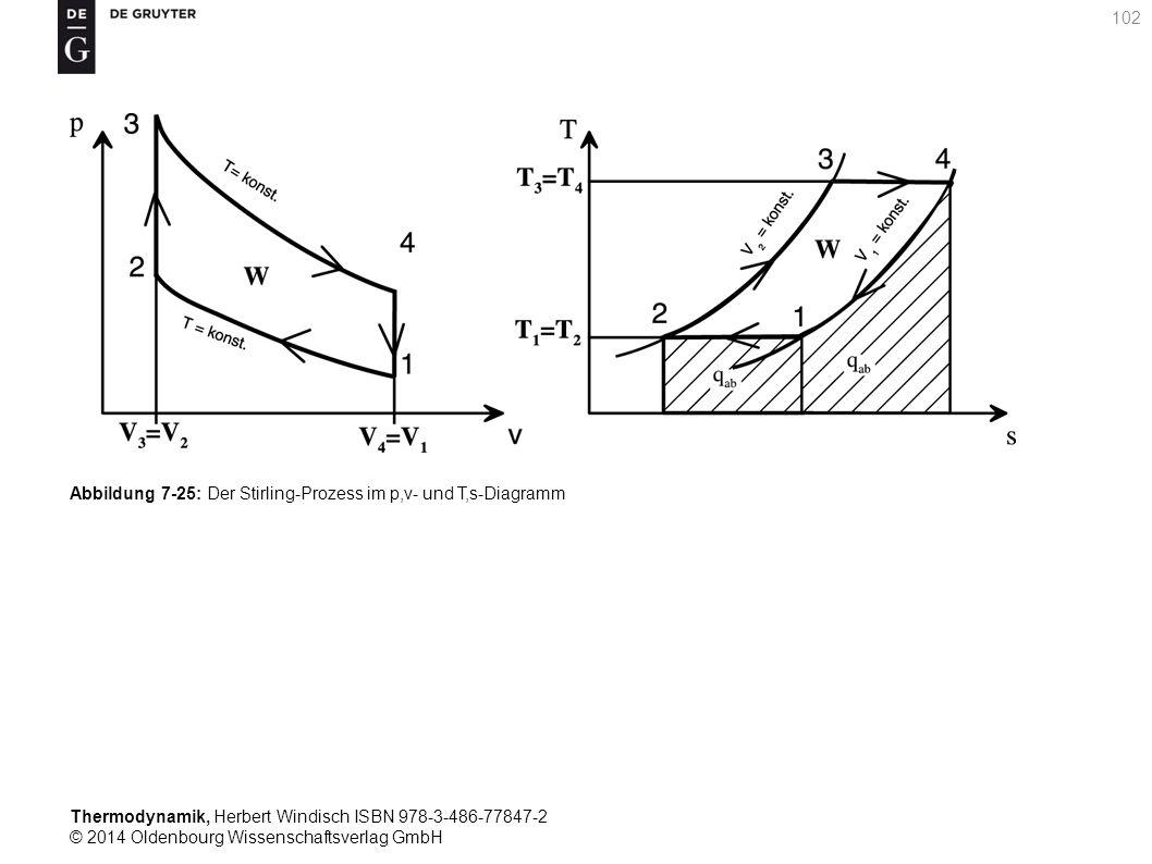 Thermodynamik, Herbert Windisch ISBN 978-3-486-77847-2 © 2014 Oldenbourg Wissenschaftsverlag GmbH 102 Abbildung 7-25: Der Stirling-Prozess im p,v- und T,s-Diagramm