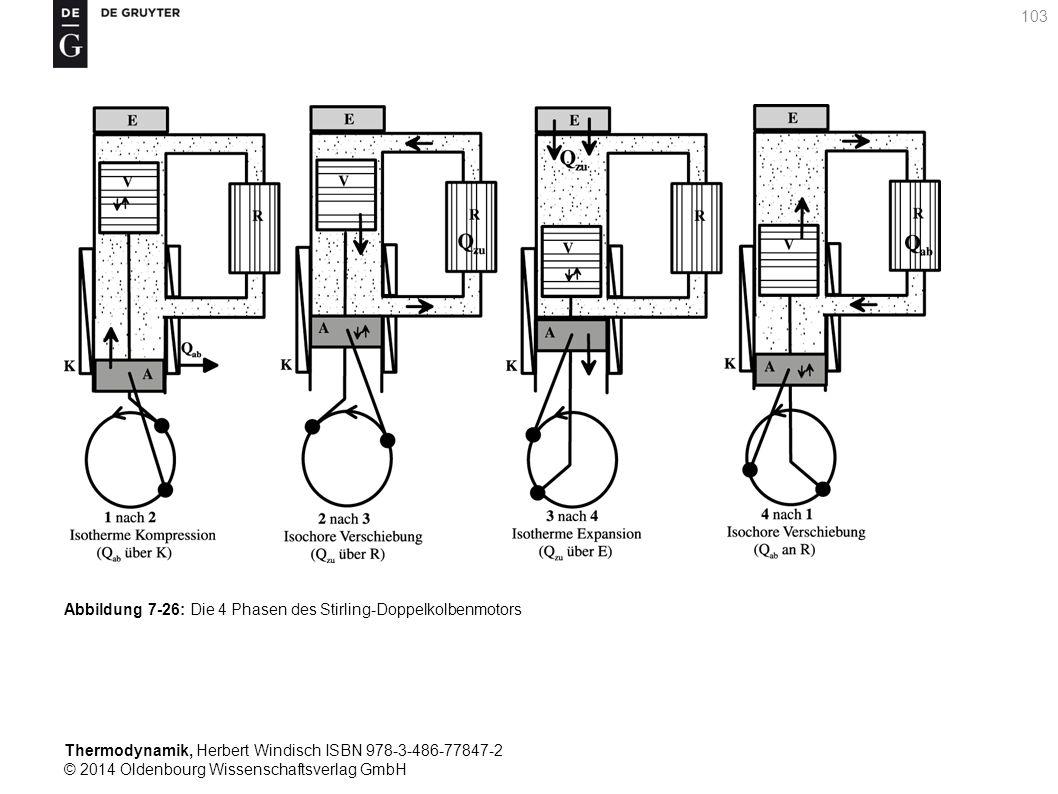 Thermodynamik, Herbert Windisch ISBN 978-3-486-77847-2 © 2014 Oldenbourg Wissenschaftsverlag GmbH 103 Abbildung 7-26: Die 4 Phasen des Stirling-Doppelkolbenmotors