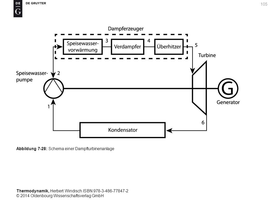 Thermodynamik, Herbert Windisch ISBN 978-3-486-77847-2 © 2014 Oldenbourg Wissenschaftsverlag GmbH 105 Abbildung 7-28: Schema einer Dampfturbinenanlage