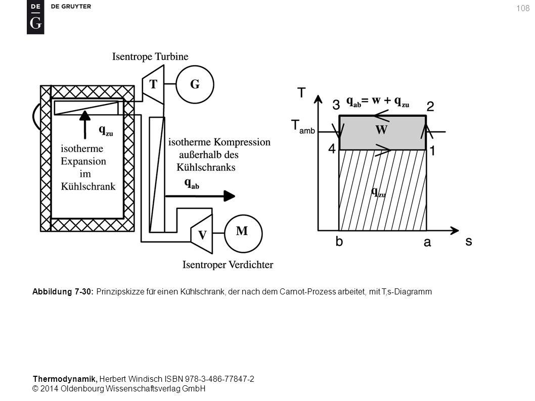 Thermodynamik, Herbert Windisch ISBN 978-3-486-77847-2 © 2014 Oldenbourg Wissenschaftsverlag GmbH 108 Abbildung 7-30: Prinzipskizze fu ̈ r einen Ku ̈ hlschrank, der nach dem Carnot-Prozess arbeitet, mit T,s-Diagramm