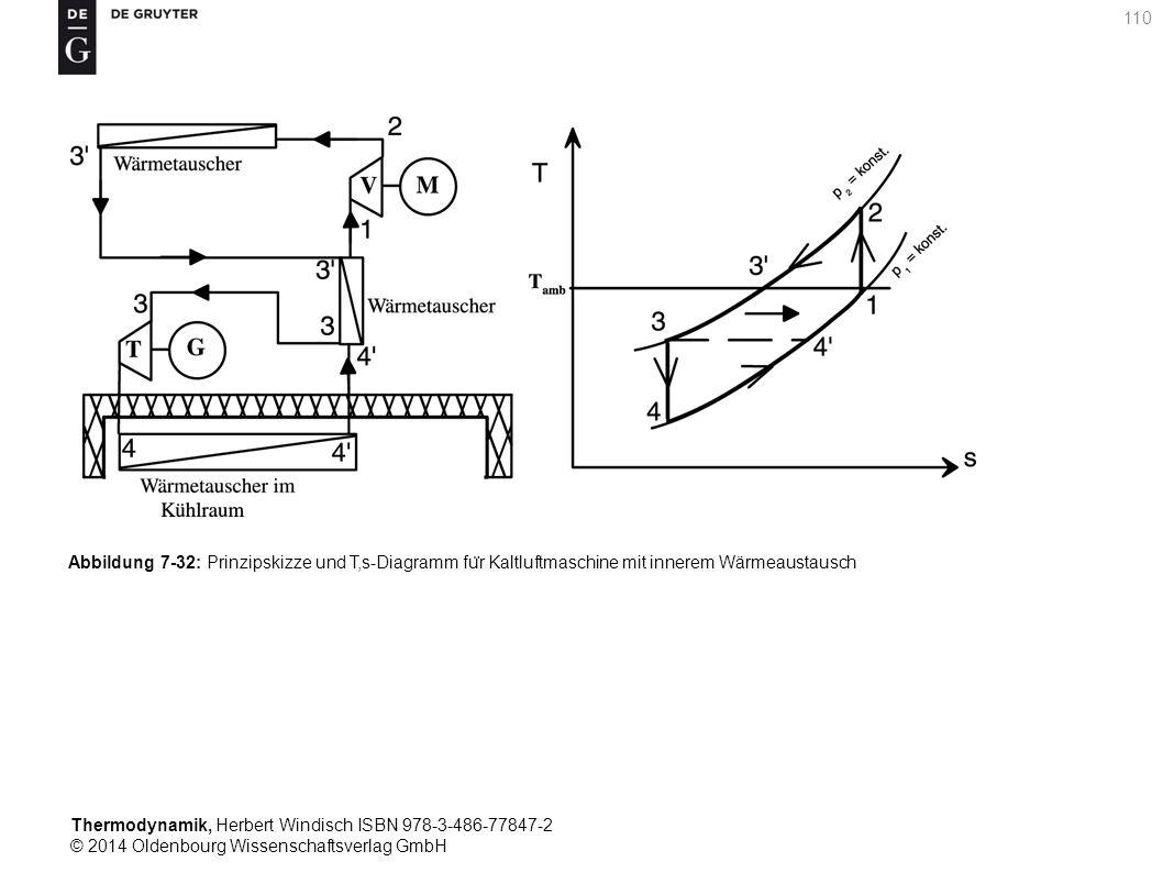 Thermodynamik, Herbert Windisch ISBN 978-3-486-77847-2 © 2014 Oldenbourg Wissenschaftsverlag GmbH 110 Abbildung 7-32: Prinzipskizze und T,s-Diagramm fu ̈ r Kaltluftmaschine mit innerem Wärmeaustausch