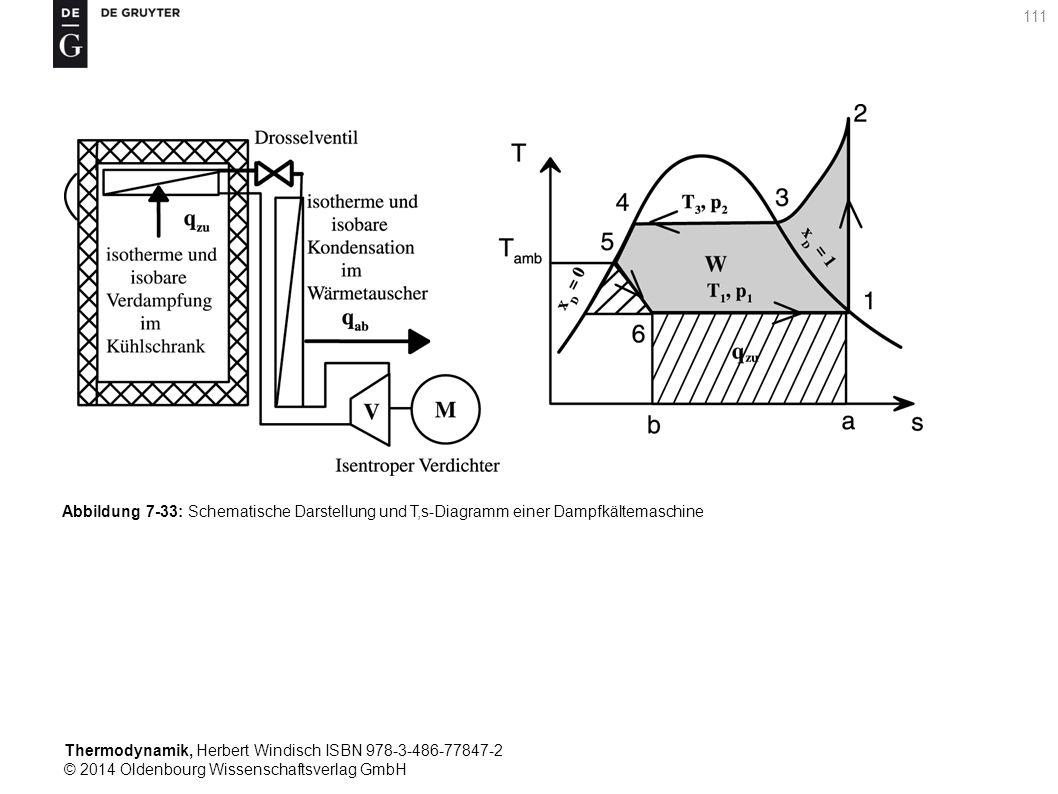 Thermodynamik, Herbert Windisch ISBN 978-3-486-77847-2 © 2014 Oldenbourg Wissenschaftsverlag GmbH 111 Abbildung 7-33: Schematische Darstellung und T,s-Diagramm einer Dampfkältemaschine