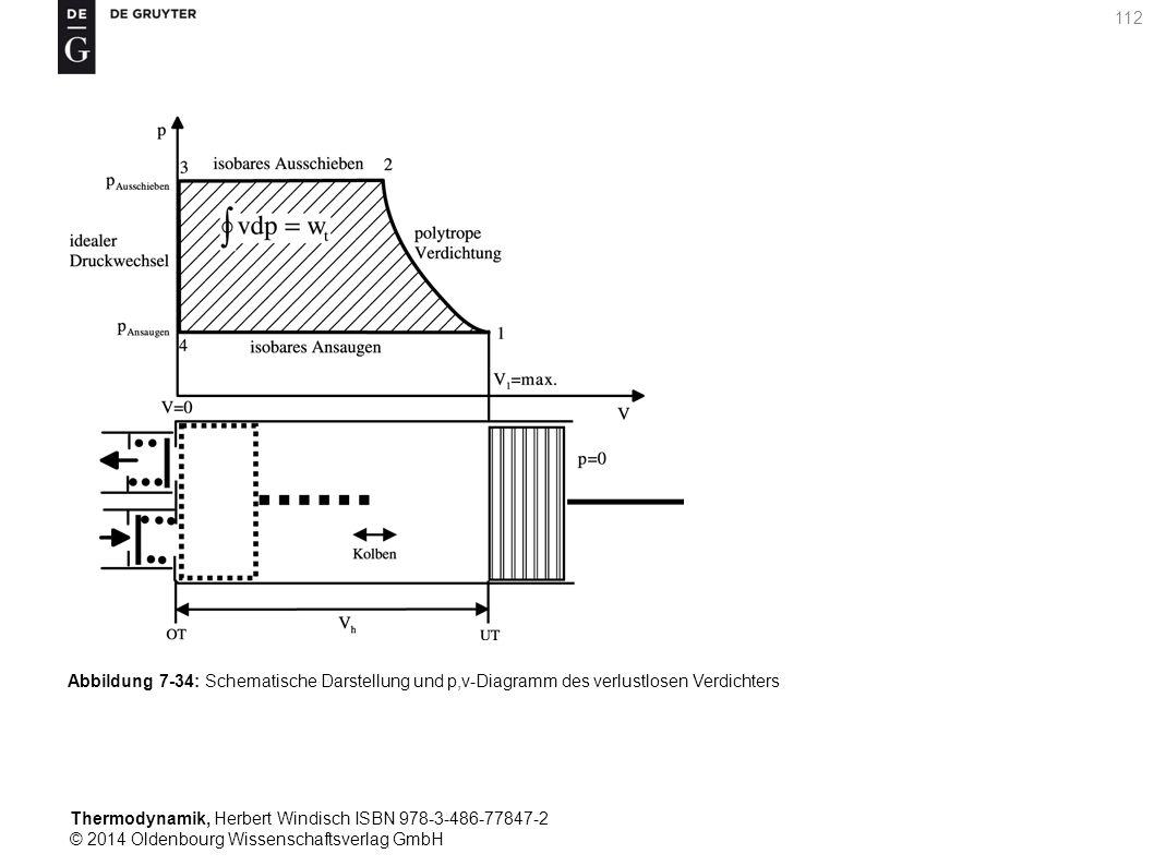 Thermodynamik, Herbert Windisch ISBN 978-3-486-77847-2 © 2014 Oldenbourg Wissenschaftsverlag GmbH 112 Abbildung 7-34: Schematische Darstellung und p,v-Diagramm des verlustlosen Verdichters