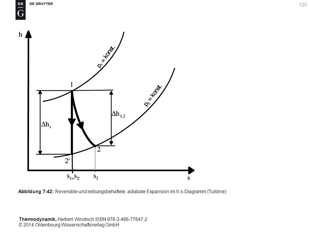 Thermodynamik, Herbert Windisch ISBN 978-3-486-77847-2 © 2014 Oldenbourg Wissenschaftsverlag GmbH 120 Abbildung 7-42: Reversible und reibungsbehaftete, adiabate Expansion im h,s-Diagramm (Turbine)