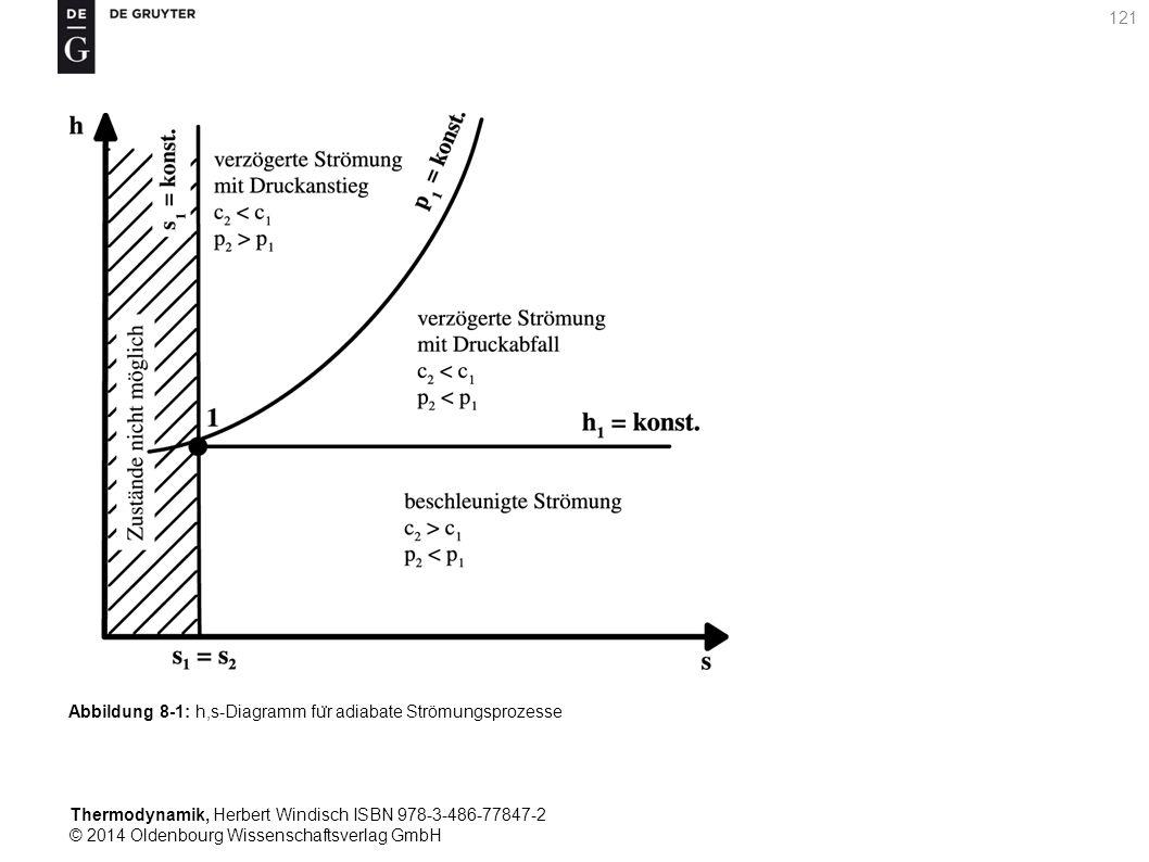 Thermodynamik, Herbert Windisch ISBN 978-3-486-77847-2 © 2014 Oldenbourg Wissenschaftsverlag GmbH 121 Abbildung 8-1: h,s-Diagramm fu ̈ r adiabate Strömungsprozesse