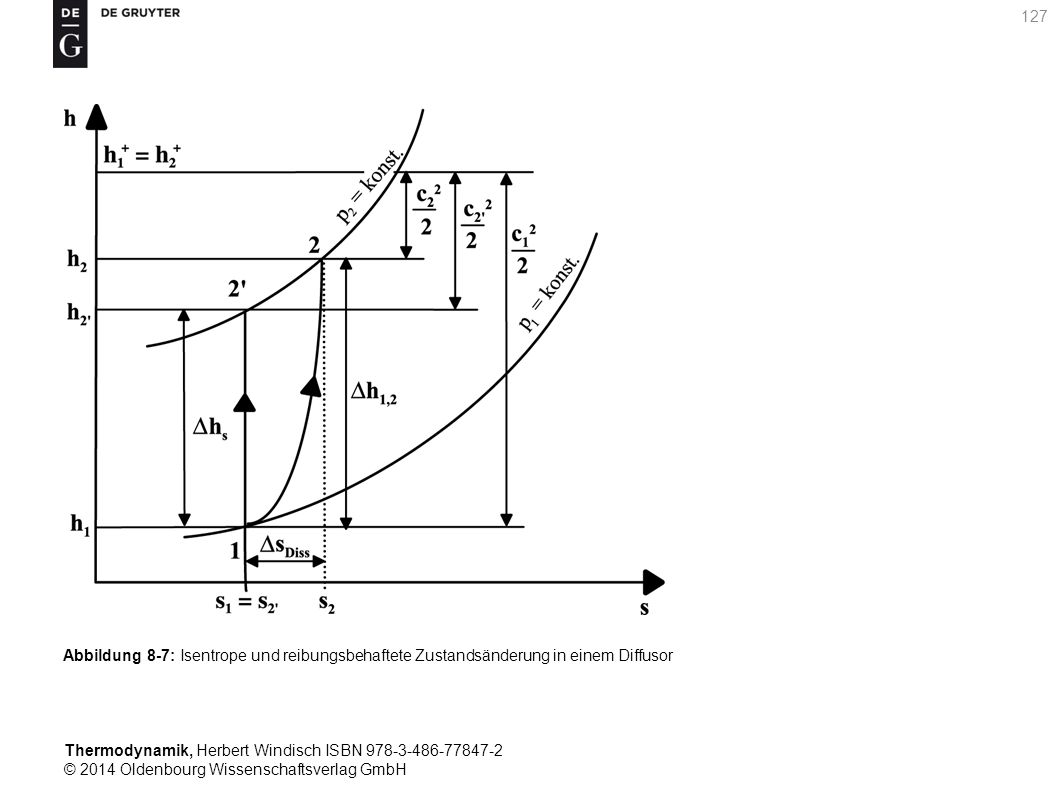 Thermodynamik, Herbert Windisch ISBN 978-3-486-77847-2 © 2014 Oldenbourg Wissenschaftsverlag GmbH 127 Abbildung 8-7: Isentrope und reibungsbehaftete Zustandsänderung in einem Diffusor