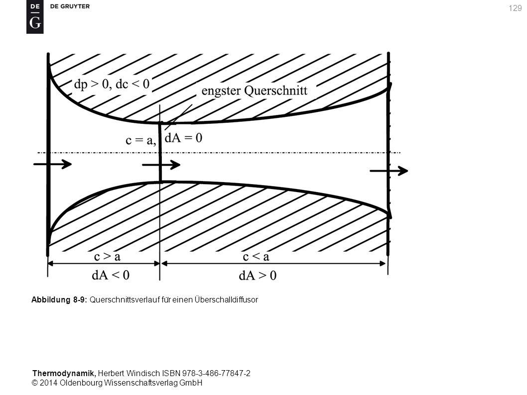 Thermodynamik, Herbert Windisch ISBN 978-3-486-77847-2 © 2014 Oldenbourg Wissenschaftsverlag GmbH 129 Abbildung 8-9: Querschnittsverlauf fu ̈ r einen Überschalldiffusor