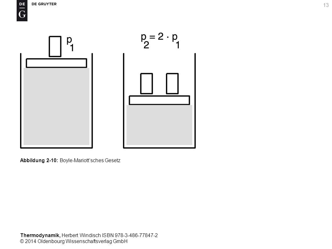 Thermodynamik, Herbert Windisch ISBN 978-3-486-77847-2 © 2014 Oldenbourg Wissenschaftsverlag GmbH 13 Abbildung 2-10: Boyle-Mariott'sches Gesetz