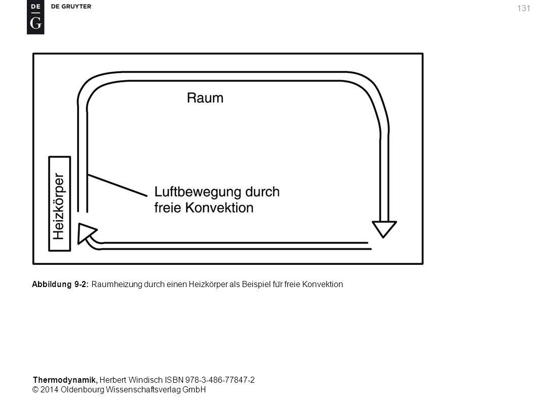 Thermodynamik, Herbert Windisch ISBN 978-3-486-77847-2 © 2014 Oldenbourg Wissenschaftsverlag GmbH 131 Abbildung 9-2: Raumheizung durch einen Heizkörper als Beispiel fu ̈ r freie Konvektion