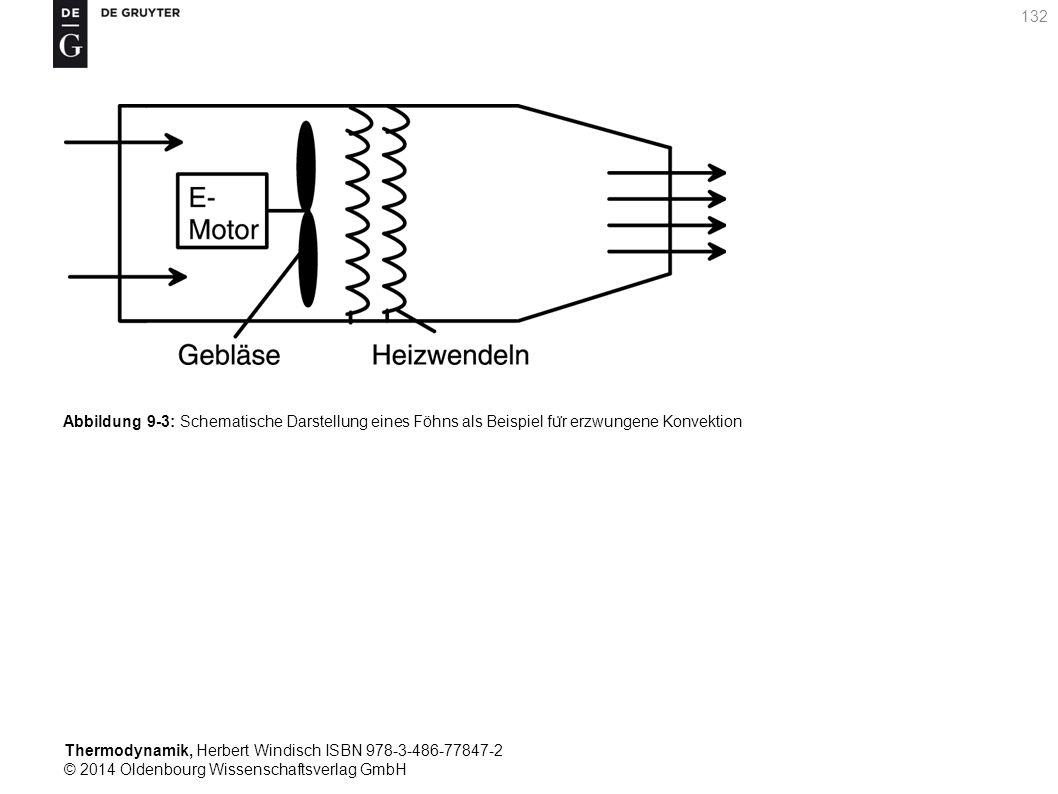 Thermodynamik, Herbert Windisch ISBN 978-3-486-77847-2 © 2014 Oldenbourg Wissenschaftsverlag GmbH 132 Abbildung 9-3: Schematische Darstellung eines Föhns als Beispiel fu ̈ r erzwungene Konvektion