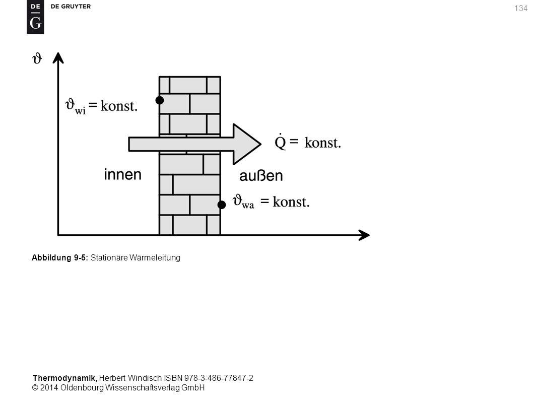 Thermodynamik, Herbert Windisch ISBN 978-3-486-77847-2 © 2014 Oldenbourg Wissenschaftsverlag GmbH 134 Abbildung 9-5: Stationäre Wärmeleitung