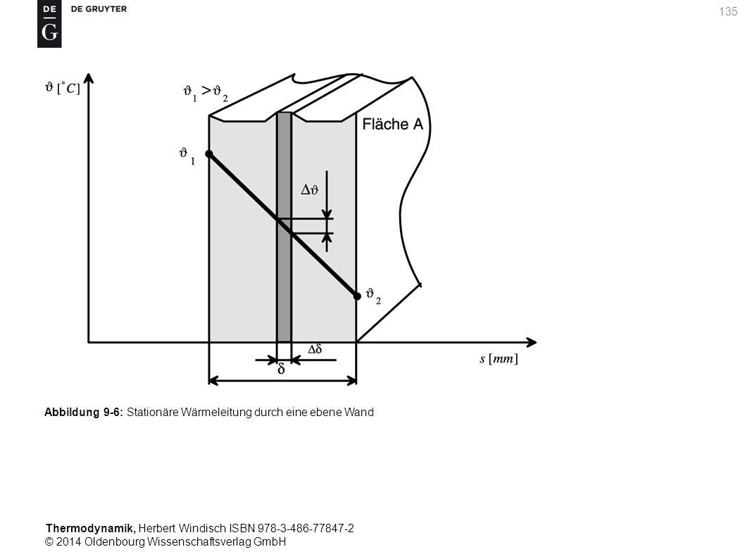 Thermodynamik, Herbert Windisch ISBN 978-3-486-77847-2 © 2014 Oldenbourg Wissenschaftsverlag GmbH 135 Abbildung 9-6: Stationäre Wärmeleitung durch eine ebene Wand