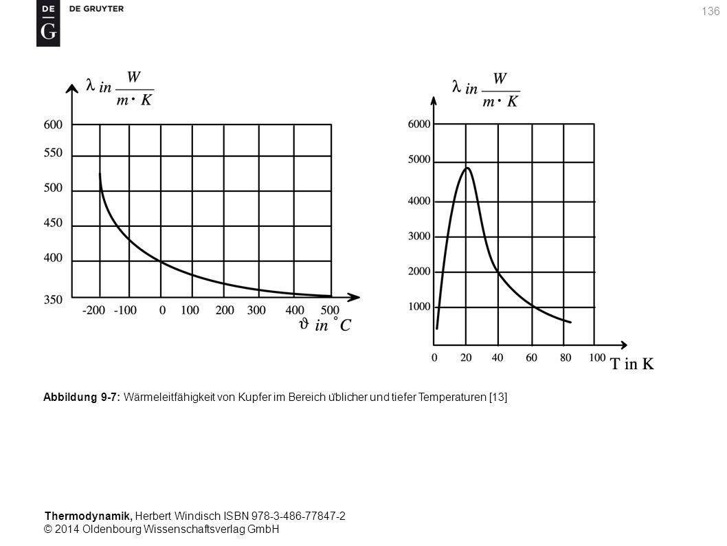 Thermodynamik, Herbert Windisch ISBN 978-3-486-77847-2 © 2014 Oldenbourg Wissenschaftsverlag GmbH 136 Abbildung 9-7: Wärmeleitfähigkeit von Kupfer im Bereich u ̈ blicher und tiefer Temperaturen [13]