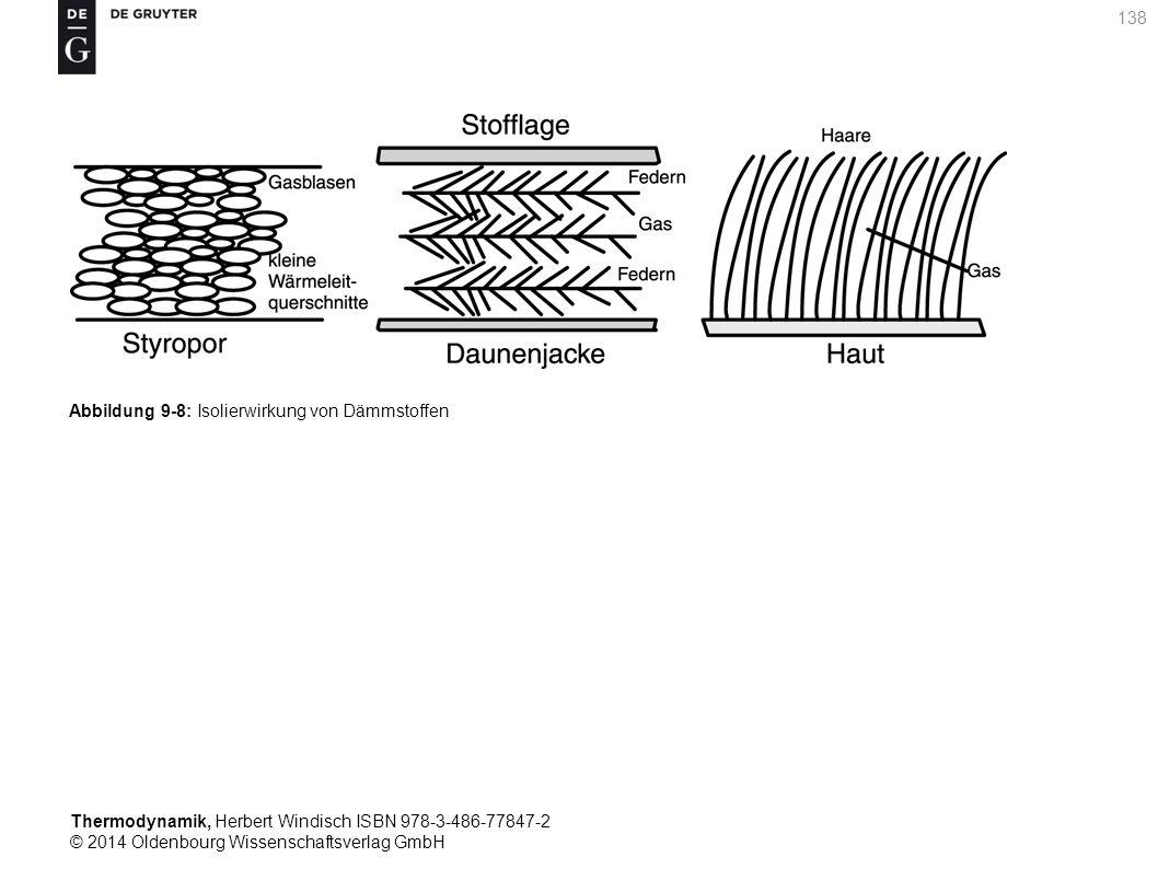 Thermodynamik, Herbert Windisch ISBN 978-3-486-77847-2 © 2014 Oldenbourg Wissenschaftsverlag GmbH 138 Abbildung 9-8: Isolierwirkung von Dämmstoffen