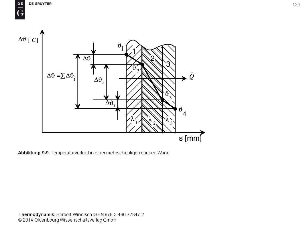 Thermodynamik, Herbert Windisch ISBN 978-3-486-77847-2 © 2014 Oldenbourg Wissenschaftsverlag GmbH 139 Abbildung 9-9: Temperaturverlauf in einer mehrschichtigen ebenen Wand