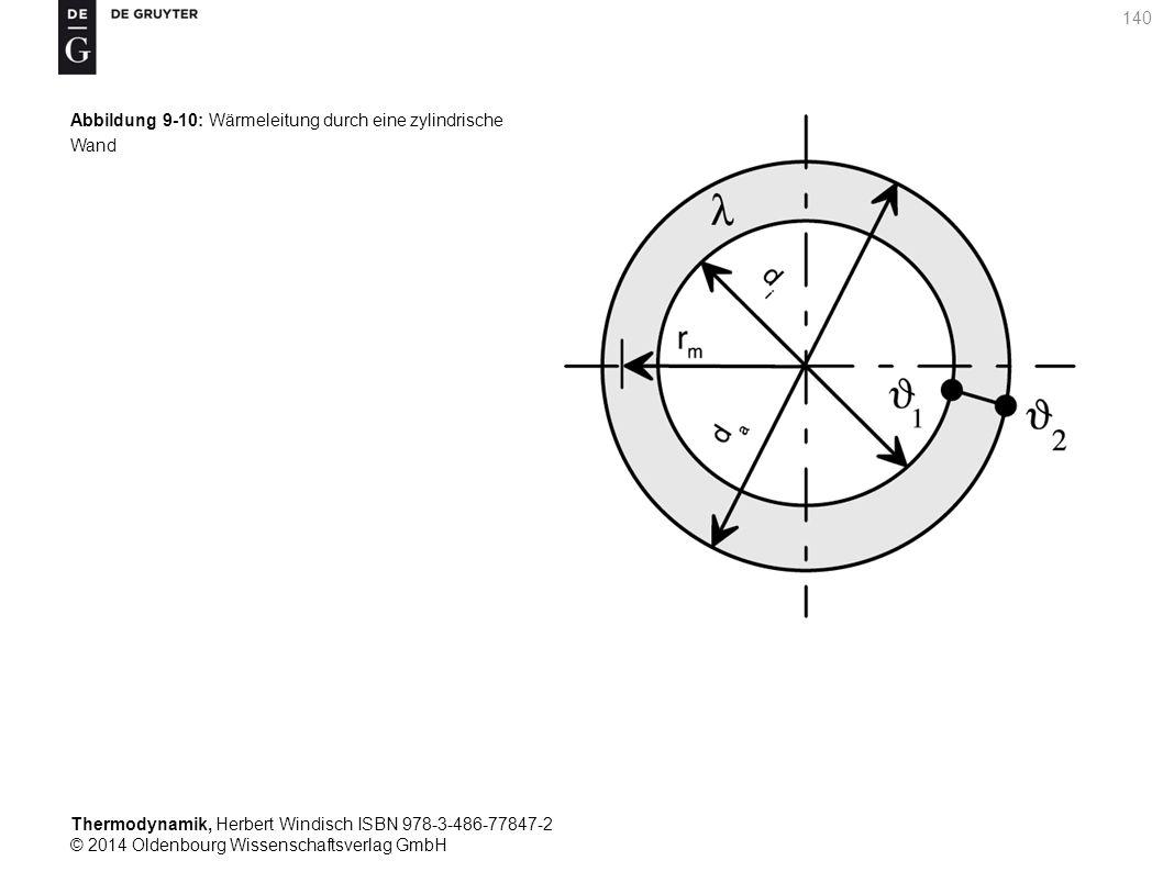 Thermodynamik, Herbert Windisch ISBN 978-3-486-77847-2 © 2014 Oldenbourg Wissenschaftsverlag GmbH 140 Abbildung 9-10: Wärmeleitung durch eine zylindrische Wand