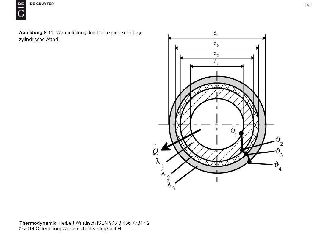 Thermodynamik, Herbert Windisch ISBN 978-3-486-77847-2 © 2014 Oldenbourg Wissenschaftsverlag GmbH 141 Abbildung 9-11: Wärmeleitung durch eine mehrschichtige zylindrische Wand