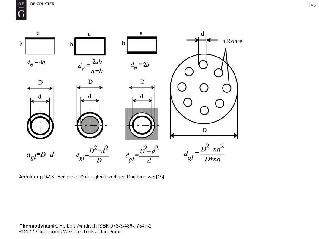 Thermodynamik, Herbert Windisch ISBN 978-3-486-77847-2 © 2014 Oldenbourg Wissenschaftsverlag GmbH 143 Abbildung 9-13: Beispiele fu ̈ r den gleichwertigen Durchmesser [15]