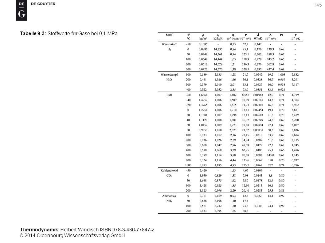 Thermodynamik, Herbert Windisch ISBN 978-3-486-77847-2 © 2014 Oldenbourg Wissenschaftsverlag GmbH 145 Tabelle 9-3: Stoffwerte fu ̈ r Gase bei 0,1 MPa
