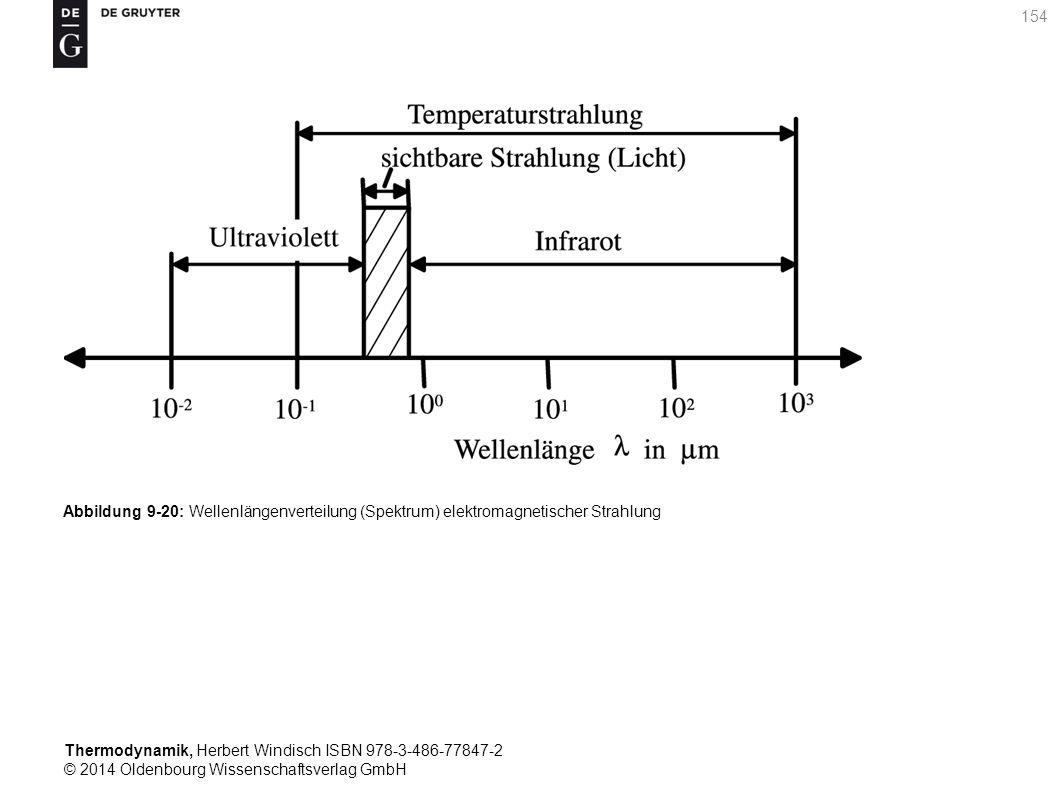 Thermodynamik, Herbert Windisch ISBN 978-3-486-77847-2 © 2014 Oldenbourg Wissenschaftsverlag GmbH 154 Abbildung 9-20: Wellenlängenverteilung (Spektrum) elektromagnetischer Strahlung