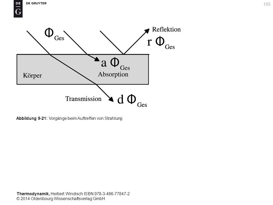 Thermodynamik, Herbert Windisch ISBN 978-3-486-77847-2 © 2014 Oldenbourg Wissenschaftsverlag GmbH 155 Abbildung 9-21: Vorgänge beim Auftreffen von Strahlung