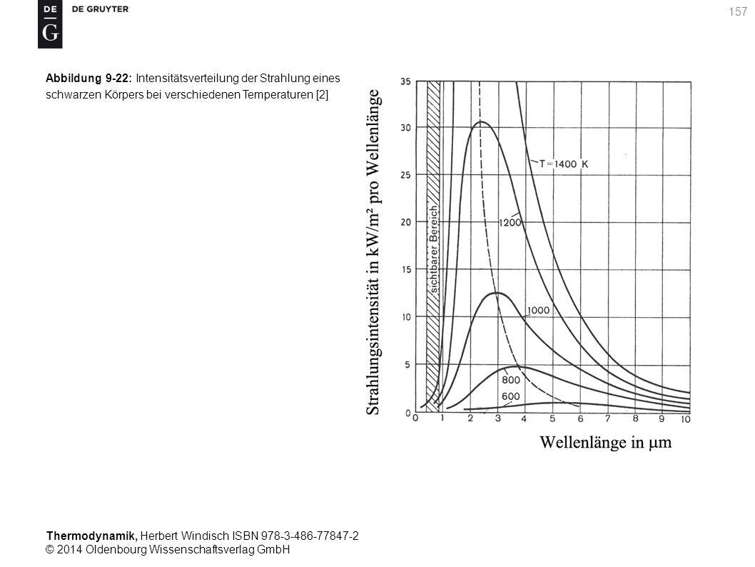 Thermodynamik, Herbert Windisch ISBN 978-3-486-77847-2 © 2014 Oldenbourg Wissenschaftsverlag GmbH 157 Abbildung 9-22: Intensitätsverteilung der Strahlung eines schwarzen Körpers bei verschiedenen Temperaturen [2]