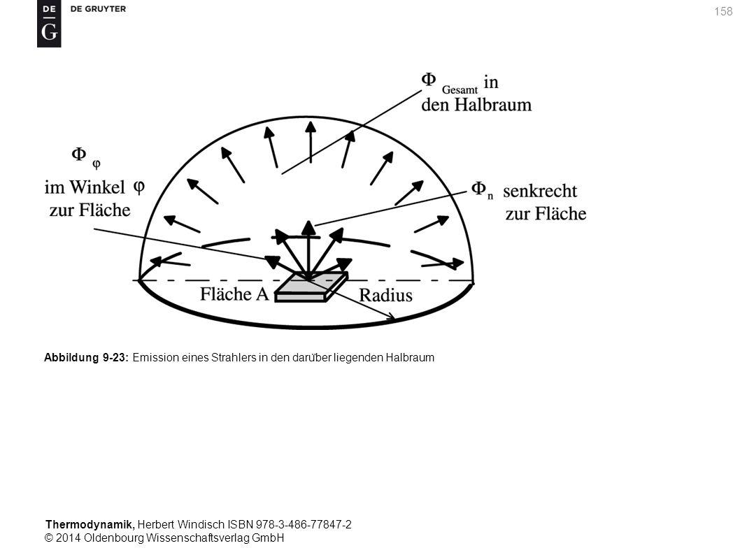 Thermodynamik, Herbert Windisch ISBN 978-3-486-77847-2 © 2014 Oldenbourg Wissenschaftsverlag GmbH 158 Abbildung 9-23: Emission eines Strahlers in den daru ̈ ber liegenden Halbraum