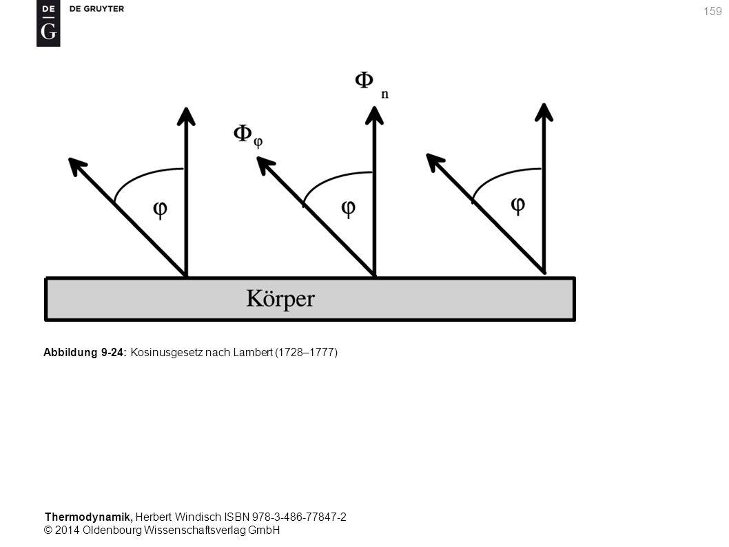 Thermodynamik, Herbert Windisch ISBN 978-3-486-77847-2 © 2014 Oldenbourg Wissenschaftsverlag GmbH 159 Abbildung 9-24: Kosinusgesetz nach Lambert (1728–1777)