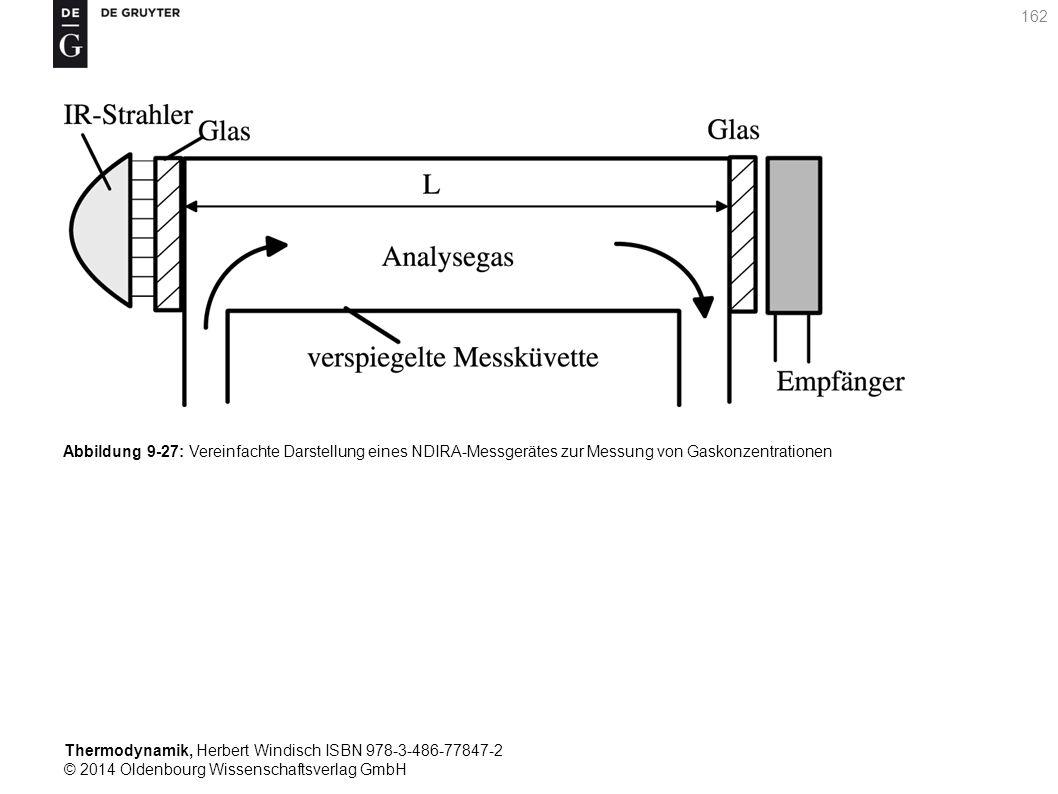 Thermodynamik, Herbert Windisch ISBN 978-3-486-77847-2 © 2014 Oldenbourg Wissenschaftsverlag GmbH 162 Abbildung 9-27: Vereinfachte Darstellung eines NDIRA-Messgerätes zur Messung von Gaskonzentrationen