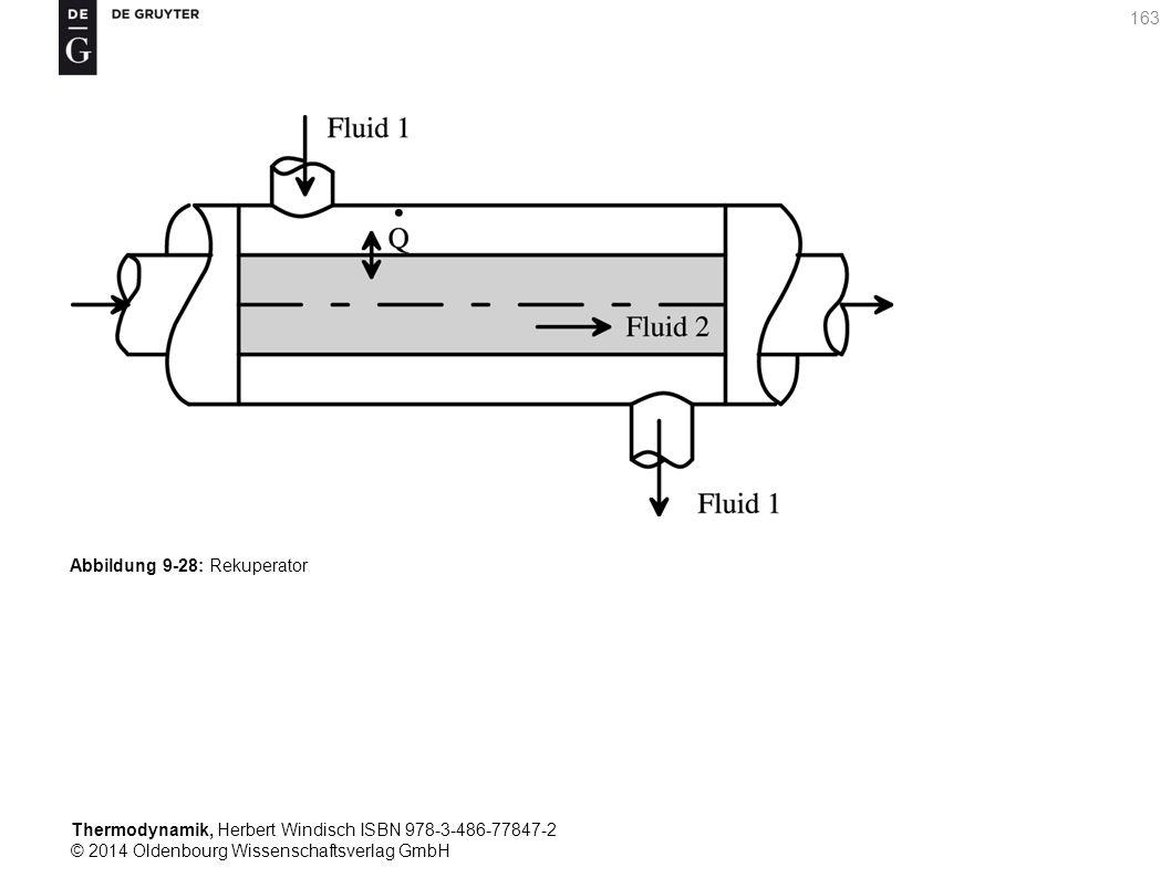 Thermodynamik, Herbert Windisch ISBN 978-3-486-77847-2 © 2014 Oldenbourg Wissenschaftsverlag GmbH 163 Abbildung 9-28: Rekuperator