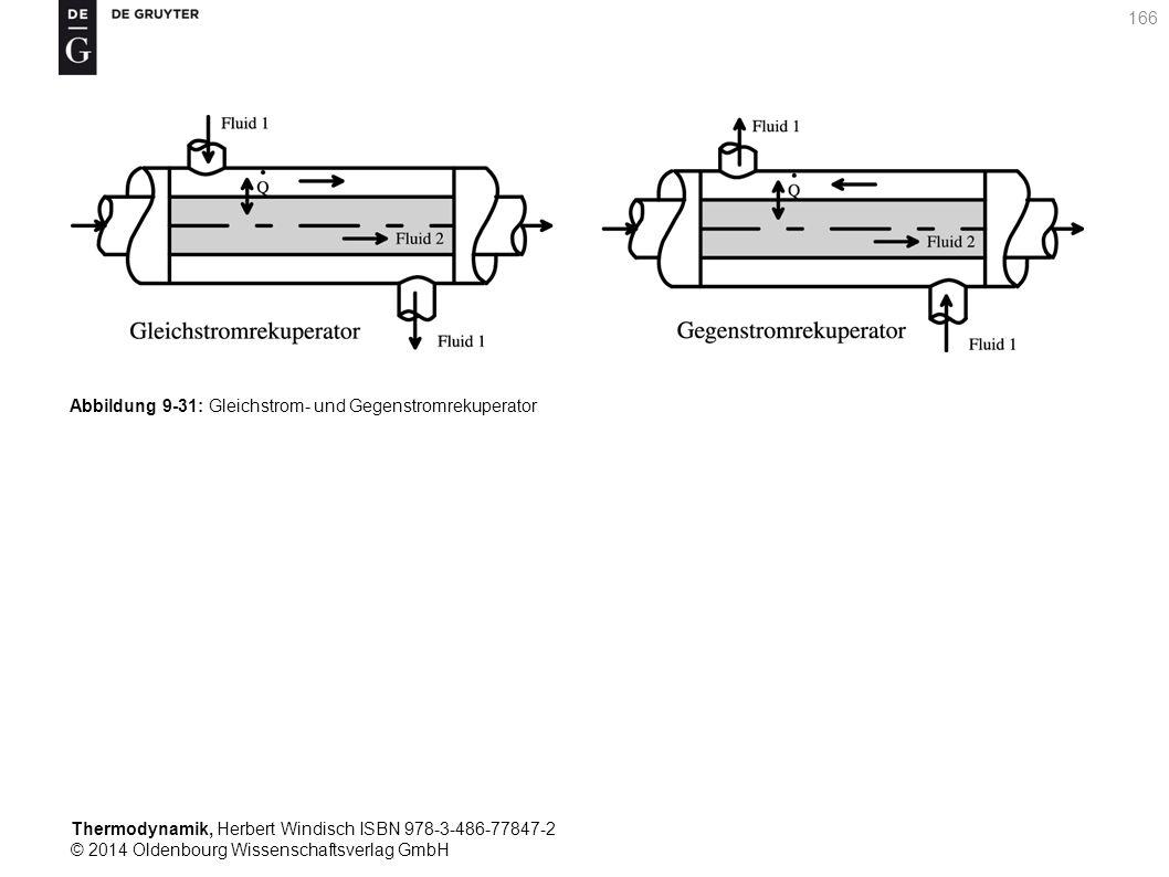 Thermodynamik, Herbert Windisch ISBN 978-3-486-77847-2 © 2014 Oldenbourg Wissenschaftsverlag GmbH 166 Abbildung 9-31: Gleichstrom- und Gegenstromrekuperator