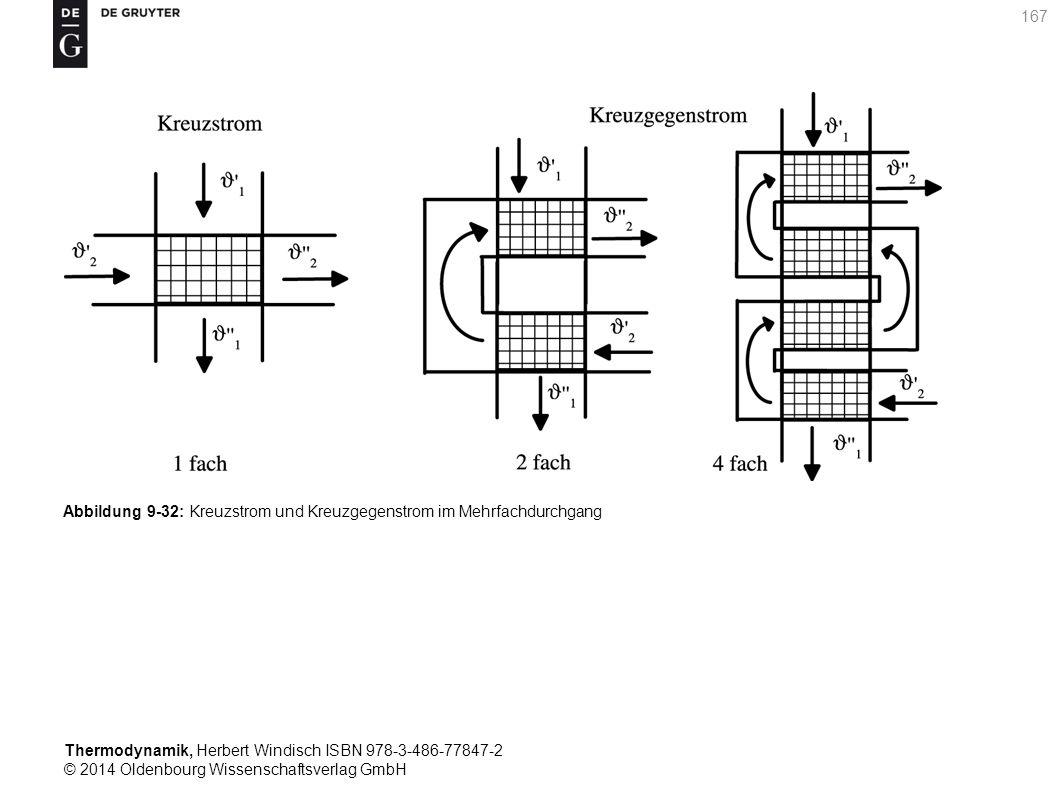 Thermodynamik, Herbert Windisch ISBN 978-3-486-77847-2 © 2014 Oldenbourg Wissenschaftsverlag GmbH 167 Abbildung 9-32: Kreuzstrom und Kreuzgegenstrom im Mehrfachdurchgang