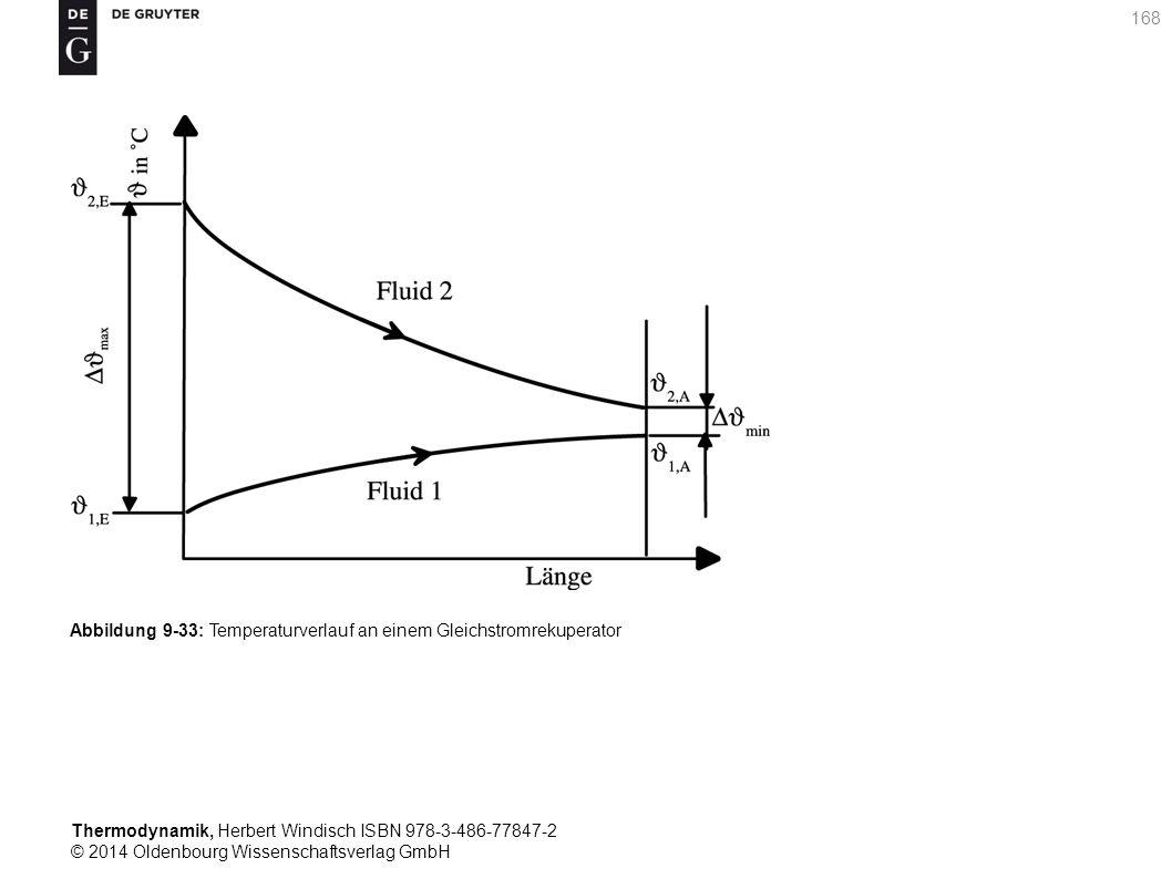 Thermodynamik, Herbert Windisch ISBN 978-3-486-77847-2 © 2014 Oldenbourg Wissenschaftsverlag GmbH 168 Abbildung 9-33: Temperaturverlauf an einem Gleichstromrekuperator