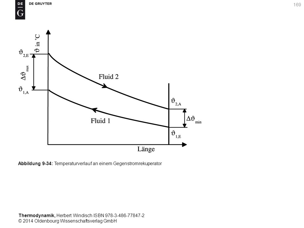 Thermodynamik, Herbert Windisch ISBN 978-3-486-77847-2 © 2014 Oldenbourg Wissenschaftsverlag GmbH 169 Abbildung 9-34: Temperaturverlauf an einem Gegenstromrekuperator