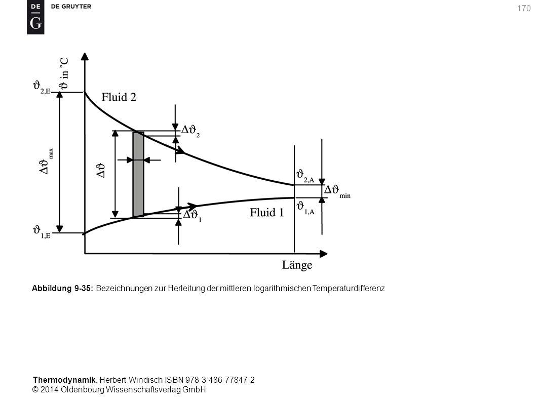 Thermodynamik, Herbert Windisch ISBN 978-3-486-77847-2 © 2014 Oldenbourg Wissenschaftsverlag GmbH 170 Abbildung 9-35: Bezeichnungen zur Herleitung der mittleren logarithmischen Temperaturdifferenz