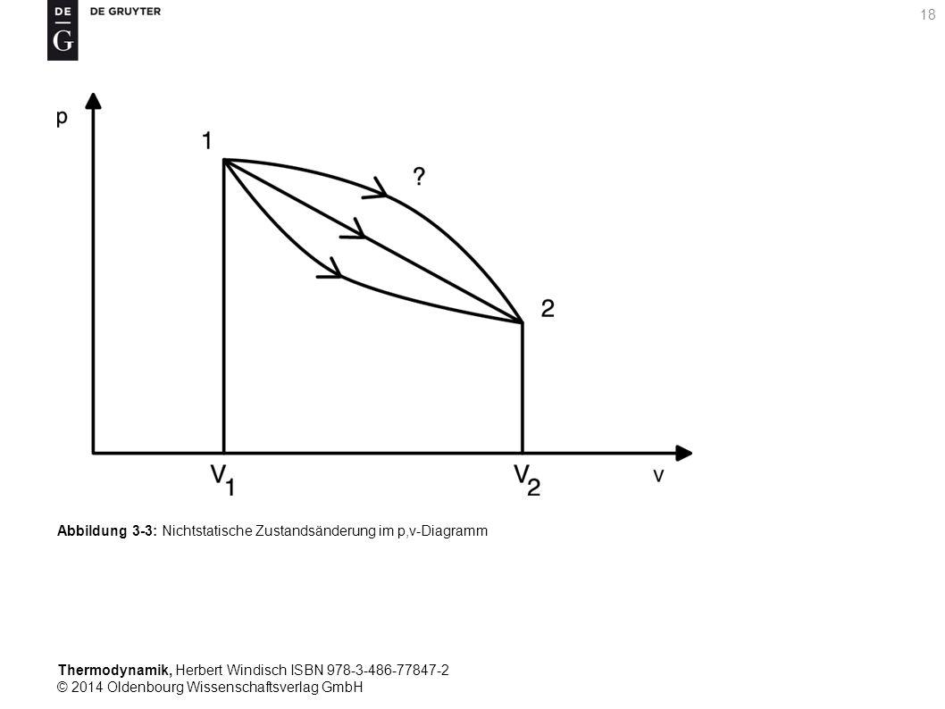 Thermodynamik, Herbert Windisch ISBN 978-3-486-77847-2 © 2014 Oldenbourg Wissenschaftsverlag GmbH 18 Abbildung 3-3: Nichtstatische Zustandsänderung im p,v-Diagramm