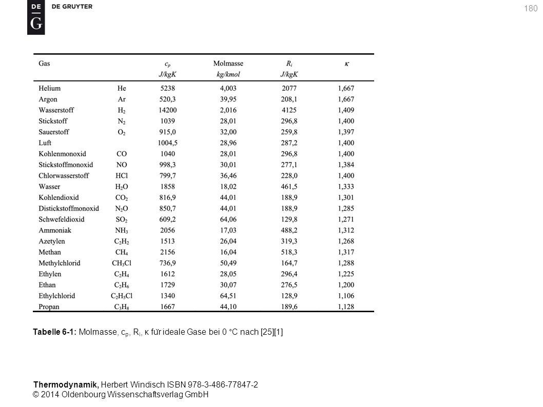 Thermodynamik, Herbert Windisch ISBN 978-3-486-77847-2 © 2014 Oldenbourg Wissenschaftsverlag GmbH 180 Tabelle 6-1: Molmasse, c p, R i, κ fu ̈ r ideale Gase bei 0 °C nach [25][1]