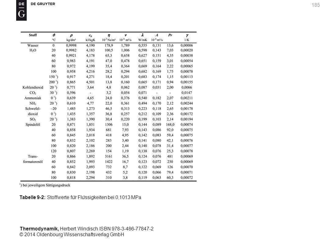 Thermodynamik, Herbert Windisch ISBN 978-3-486-77847-2 © 2014 Oldenbourg Wissenschaftsverlag GmbH 185 Tabelle 9-2: Stoffwerte fu ̈ r Flu ̈ ssigkeiten bei 0,1013 MPa