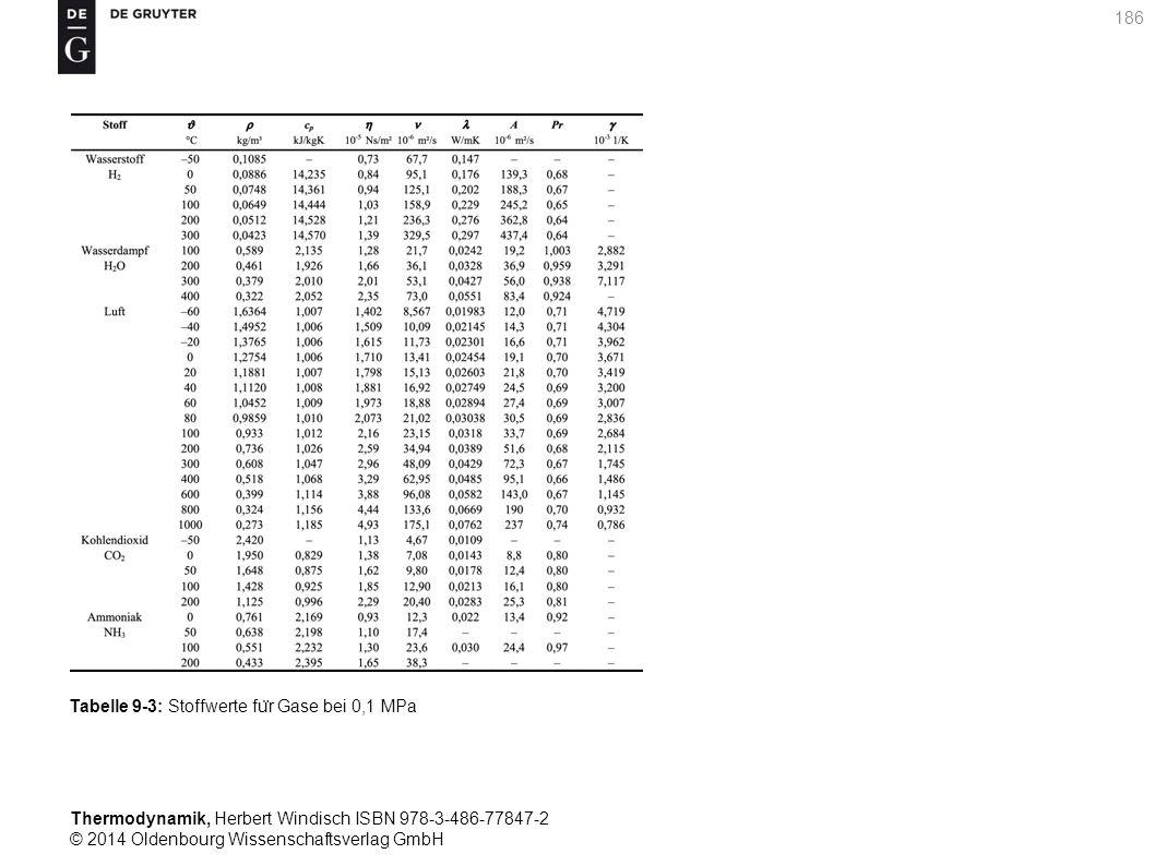 Thermodynamik, Herbert Windisch ISBN 978-3-486-77847-2 © 2014 Oldenbourg Wissenschaftsverlag GmbH 186 Tabelle 9-3: Stoffwerte fu ̈ r Gase bei 0,1 MPa