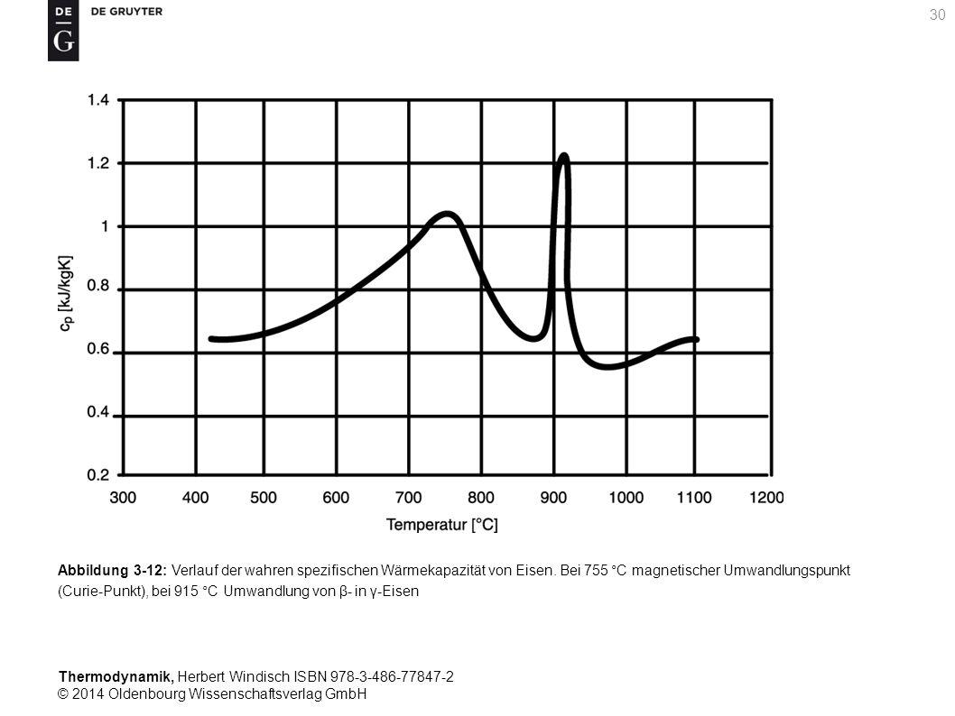 Thermodynamik, Herbert Windisch ISBN 978-3-486-77847-2 © 2014 Oldenbourg Wissenschaftsverlag GmbH 30 Abbildung 3-12: Verlauf der wahren spezifischen Wärmekapazität von Eisen.