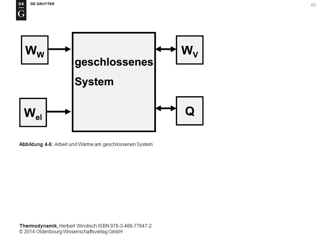 Thermodynamik, Herbert Windisch ISBN 978-3-486-77847-2 © 2014 Oldenbourg Wissenschaftsverlag GmbH 46 Abbildung 4-5: Arbeit und Wärme am geschlossenen System