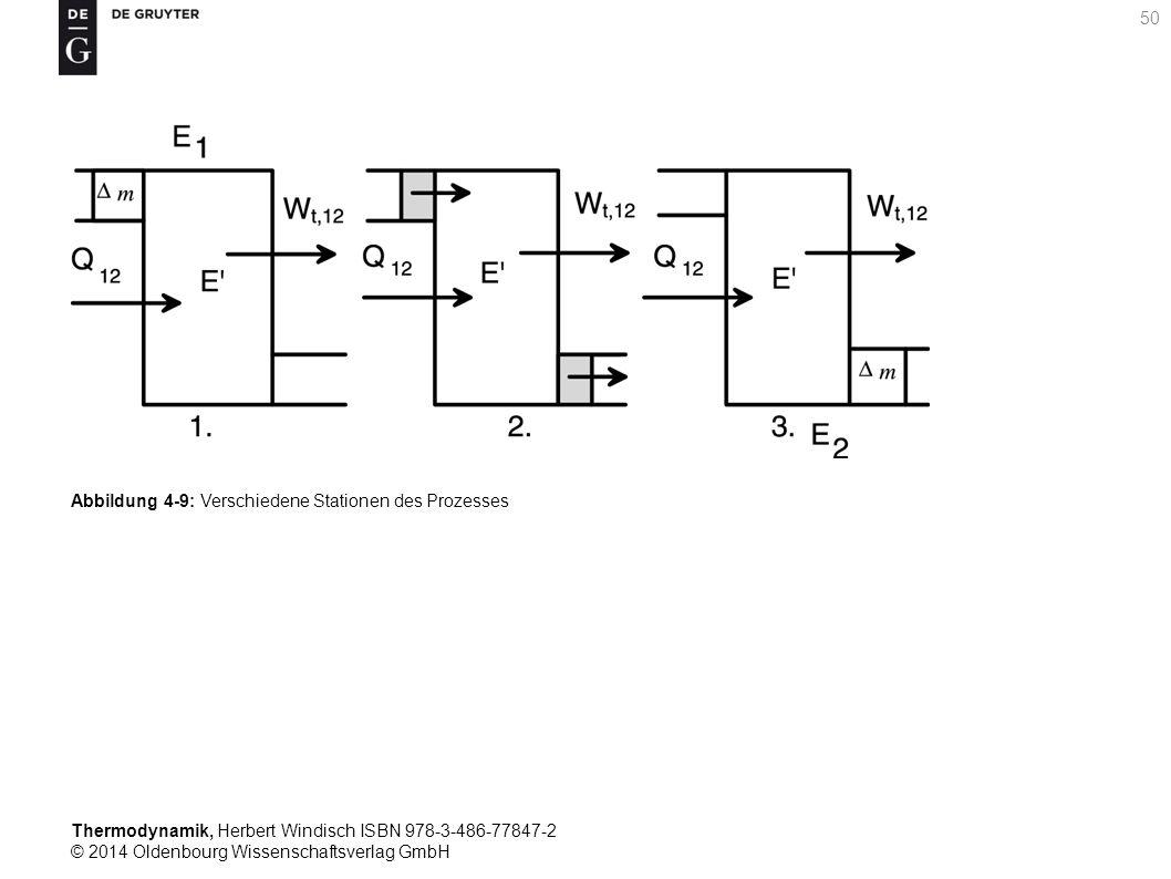 Thermodynamik, Herbert Windisch ISBN 978-3-486-77847-2 © 2014 Oldenbourg Wissenschaftsverlag GmbH 50 Abbildung 4-9: Verschiedene Stationen des Prozesses