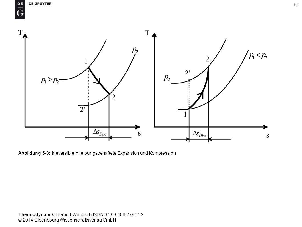 Thermodynamik, Herbert Windisch ISBN 978-3-486-77847-2 © 2014 Oldenbourg Wissenschaftsverlag GmbH 64 Abbildung 5-8: Irreversible = reibungsbehaftete Expansion und Kompression