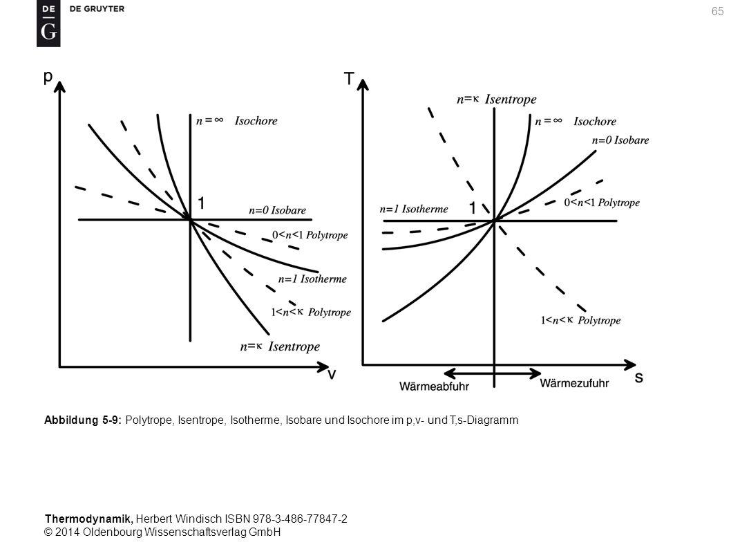 Thermodynamik, Herbert Windisch ISBN 978-3-486-77847-2 © 2014 Oldenbourg Wissenschaftsverlag GmbH 65 Abbildung 5-9: Polytrope, Isentrope, Isotherme, Isobare und Isochore im p,v- und T,s-Diagramm