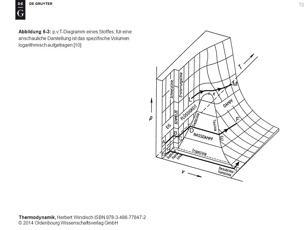 Thermodynamik, Herbert Windisch ISBN 978-3-486-77847-2 © 2014 Oldenbourg Wissenschaftsverlag GmbH 70 Abbildung 6-3: p,v,T-Diagramm eines Stoffes; fu ̈ r eine anschauliche Darstellung ist das spezifische Volumen logarithmisch aufgetragen [10]