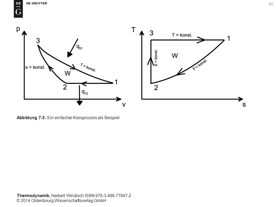Thermodynamik, Herbert Windisch ISBN 978-3-486-77847-2 © 2014 Oldenbourg Wissenschaftsverlag GmbH 80 Abbildung 7-3: Ein einfacher Kreisprozess als Beispiel